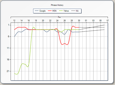 hubspot_website_internet_marketing_analysis_graph