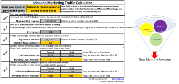 Inbound Marketing Calculator Example