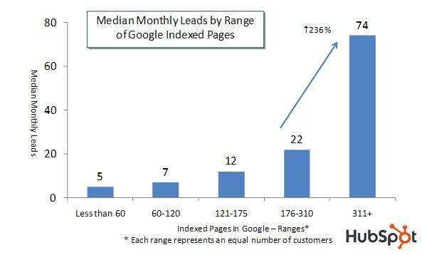 Leads per Google Indexed Pages Chart
