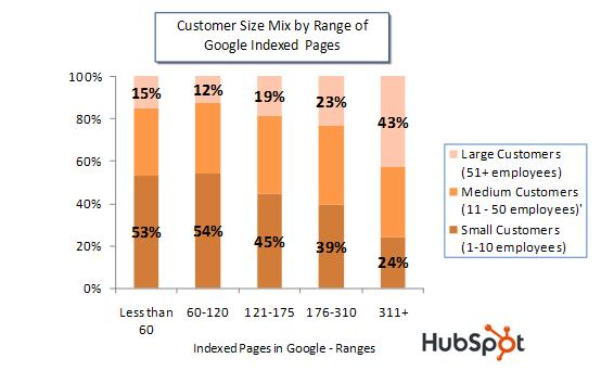 Customer Size by Indexed Pages Chart