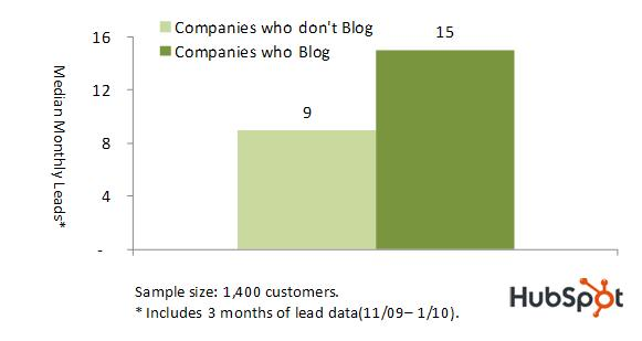 Blog Median Monthly Leads Chart