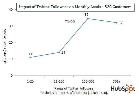 Twitter Follower Impact on Leads