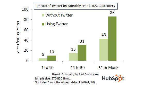 Impact of Twitter on Leads Chart