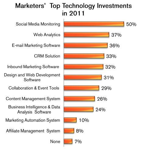 Inbound Marketing Grow Stats resized 600
