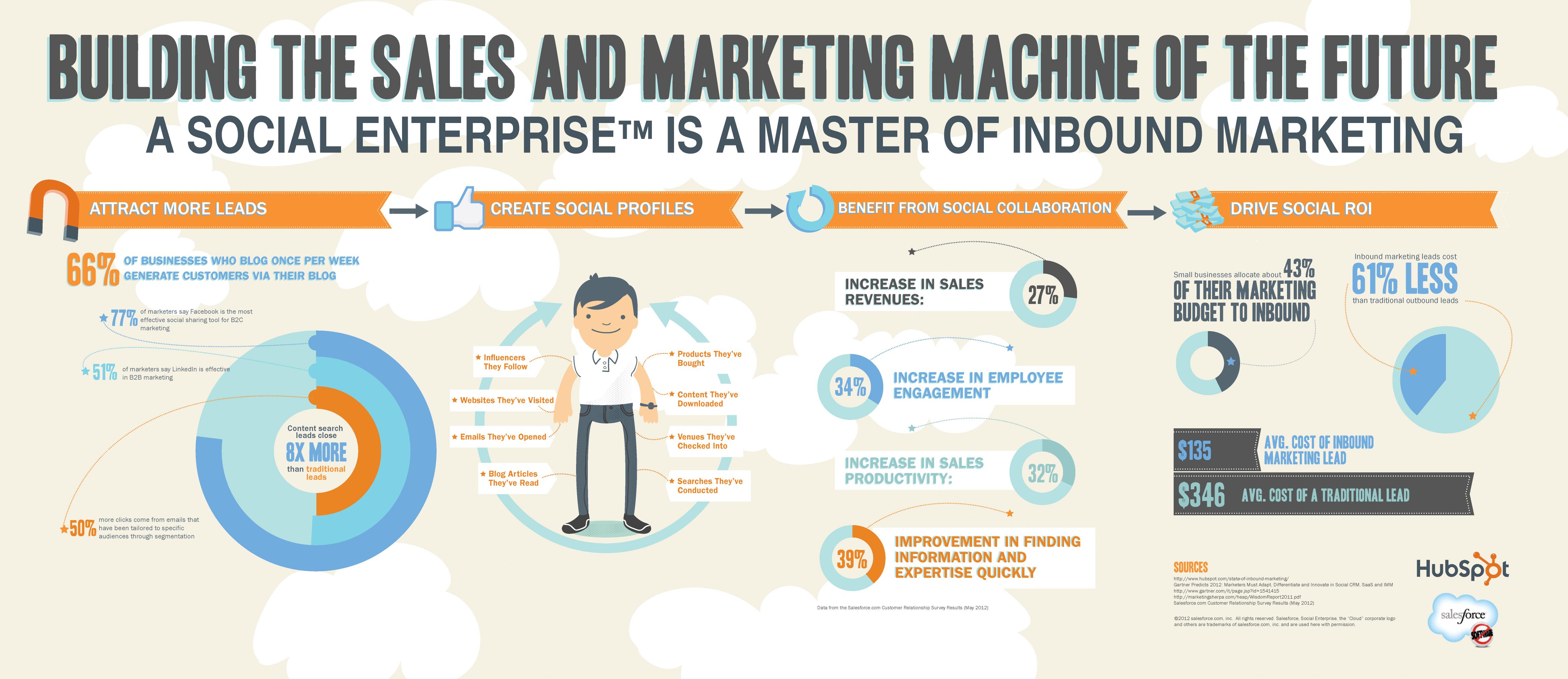 salesforce hubspot infographic final