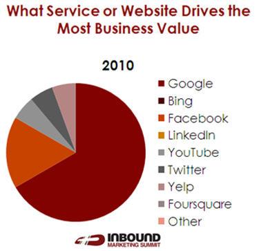 inbound marketing summit graph1