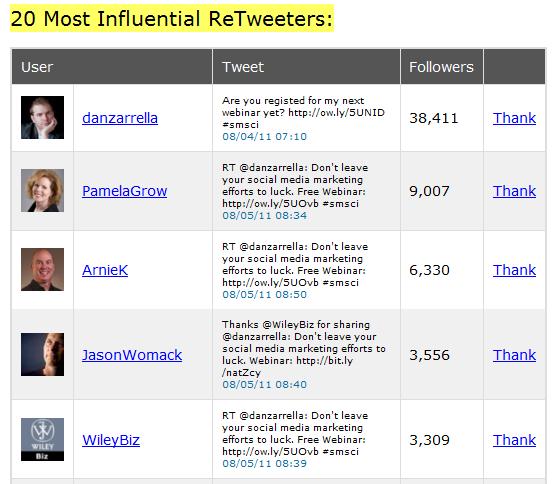 influential tweeters resized 600