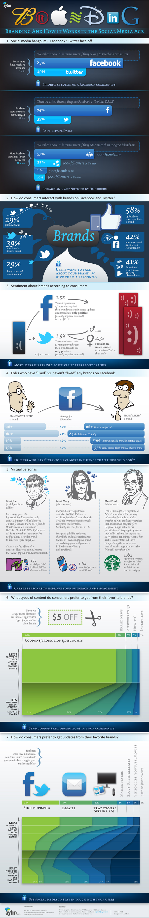 21 Captivating Social Media Stats: How People Interact With Brands [INFOGRAPHIC]