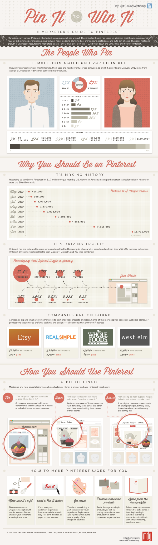 infographic marketers guide to pinterest resized 600