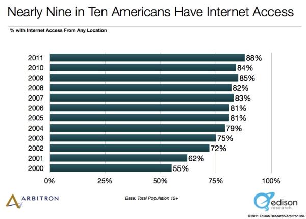 Internet Access resized 600
