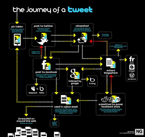 journey of tweet resized 600