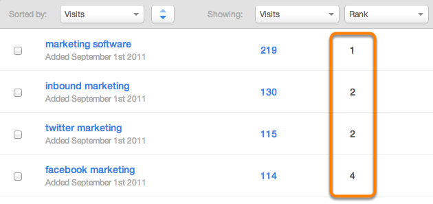 keyword rank google