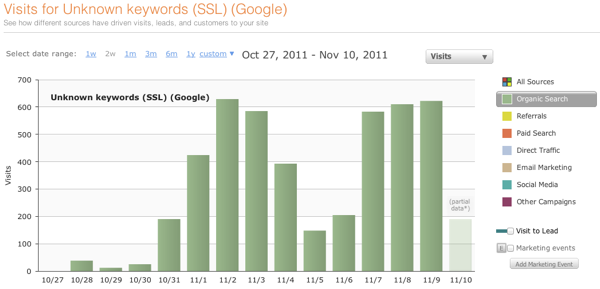 Keywords Over Chart