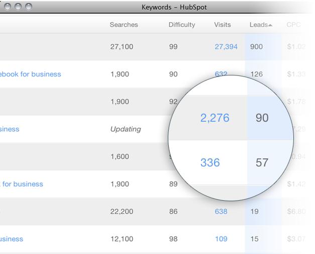 keywords visits leads