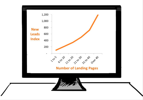 landing pages and leads correlation resized 600