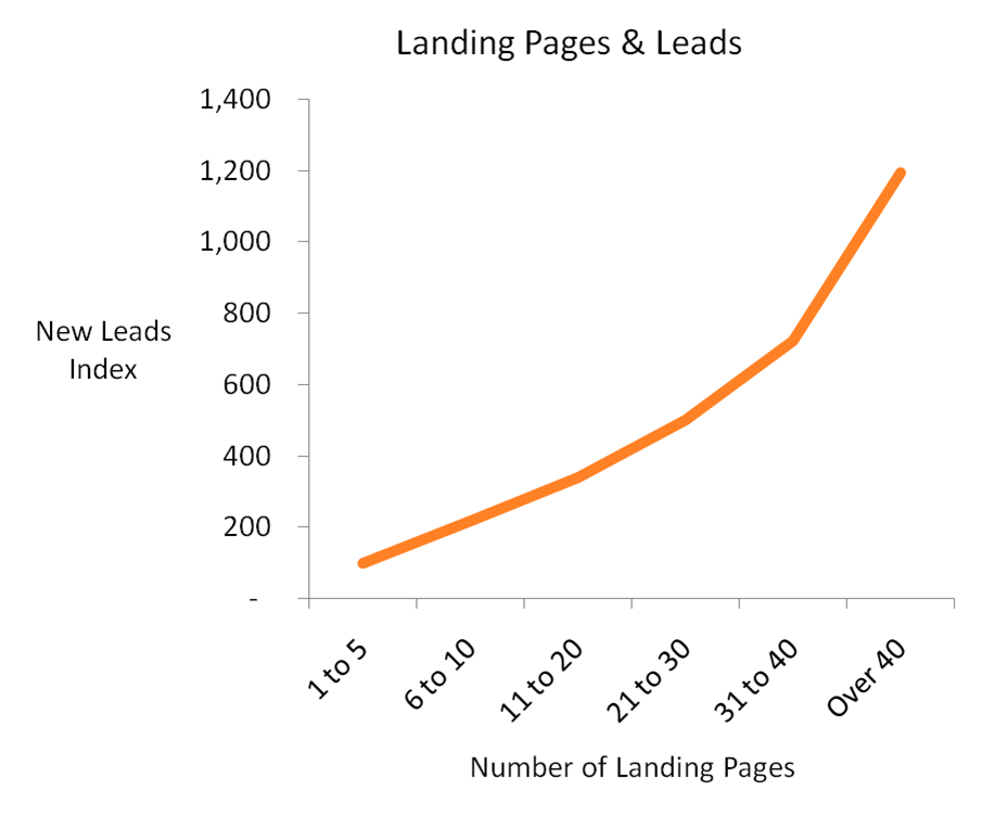 landing pages and leads