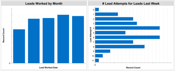 lead attempts