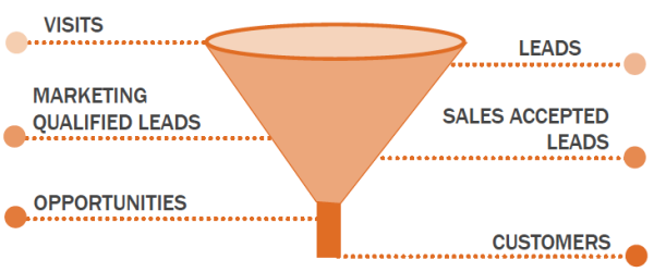 lead funnel stages resized 600