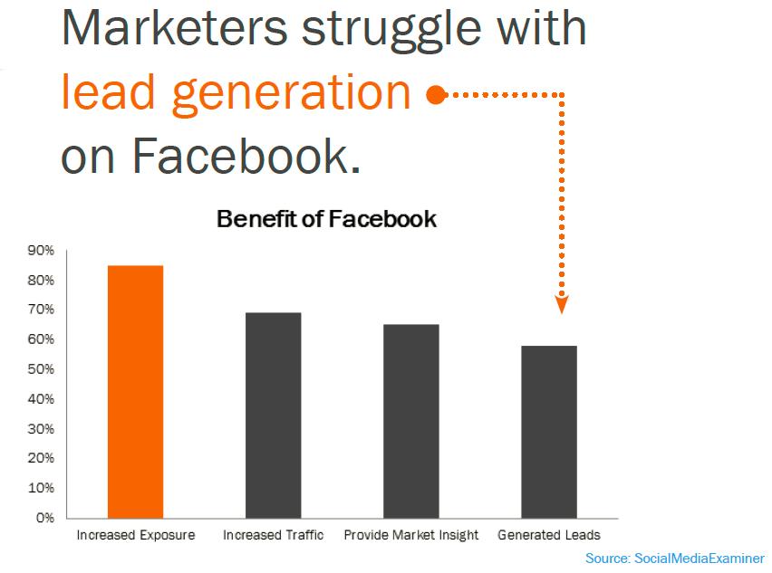 lead generation facebook