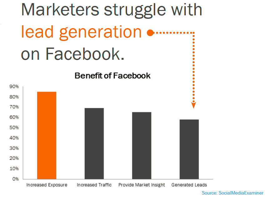 lead generation facebook