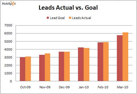 lead goal