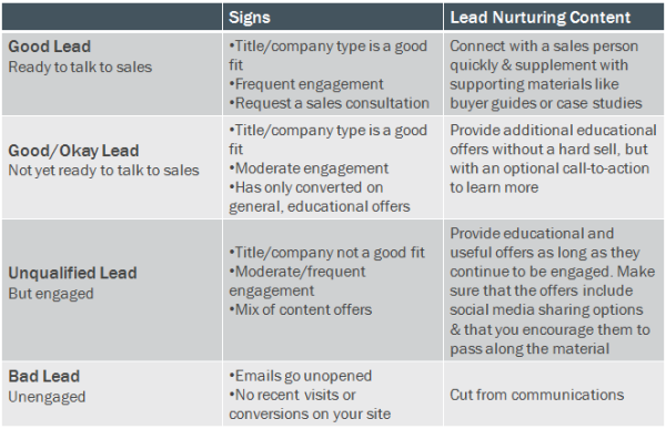 lead nurturing chart resized 600