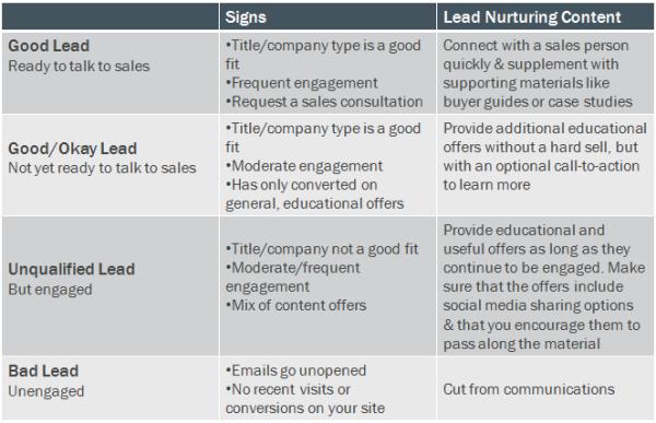 lead nurturing chart resized 600