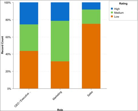 Lead Quality - Rating