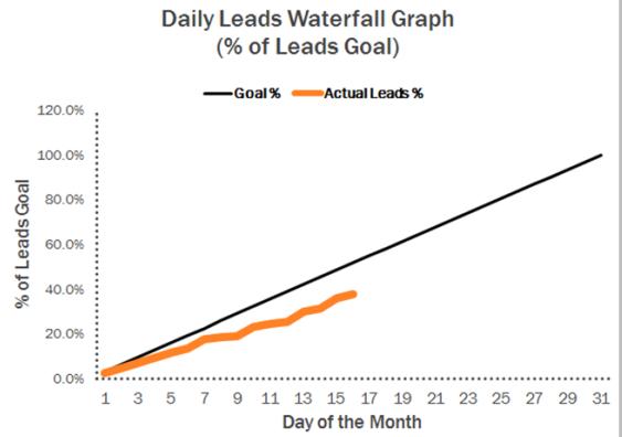 leads waterfall graph