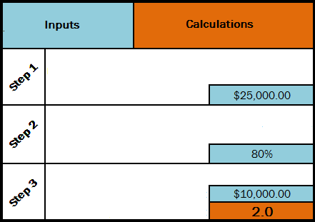 leads goal calculator