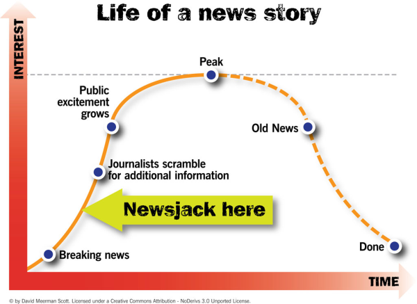 lini masa kemunculan dan lenyapnya isu untuk penerapan newsjacking