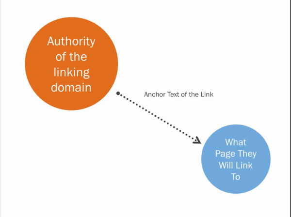 An Introduction to Link Building: Understanding the Anatomy of a Link