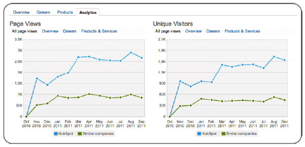 LinkedIn analytics resized 600