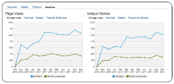 LinkedIn analytics resized 600