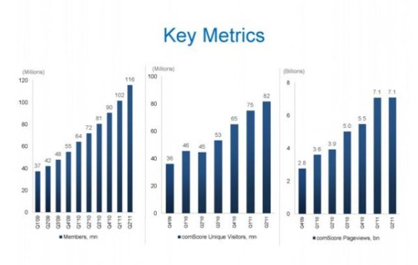 linkedin charts resized 600