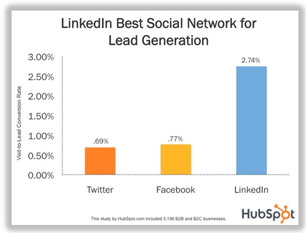 linkedin lead gen chart