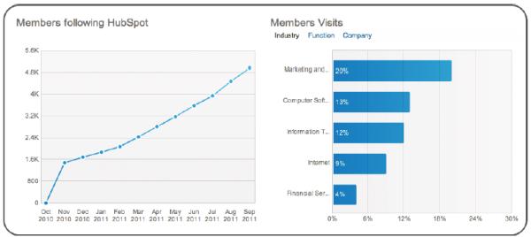 linkedin member stats resized 600