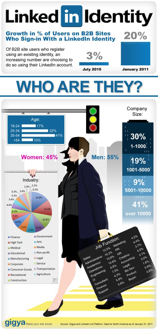 LI infographic resized 600