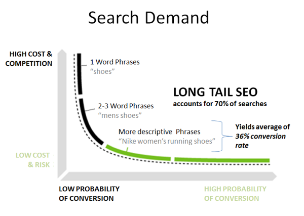 long tail seo strategy resized 600