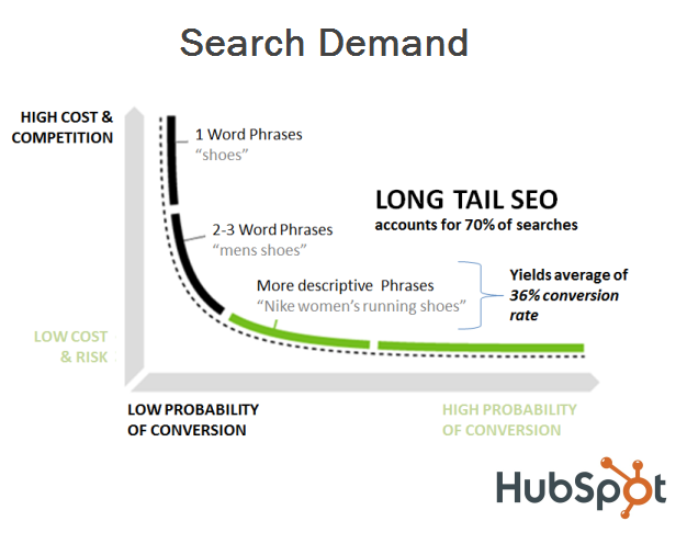 long tail seo strategy resized 6001