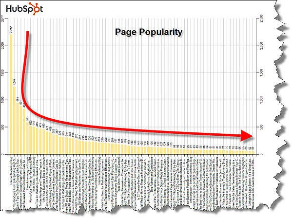 Page popularity for HubSpot blog posts.