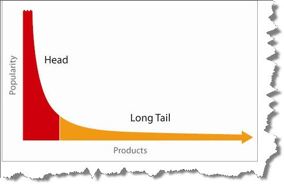 Graph of how long tail keywords work.
