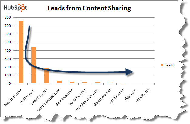 long tail spread content results