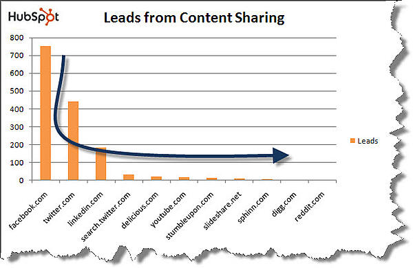 Graph showing HubSpot's leads from content sharing.