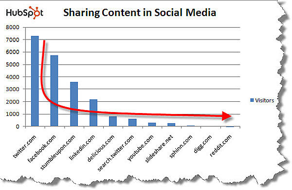 Graph showing social media sites HubSpot shares content on.