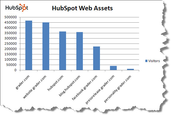 Graph showing HubSpot web assets.