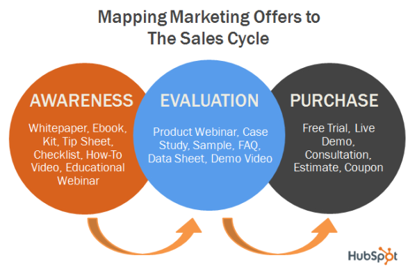 mapping marketing offers resized 600