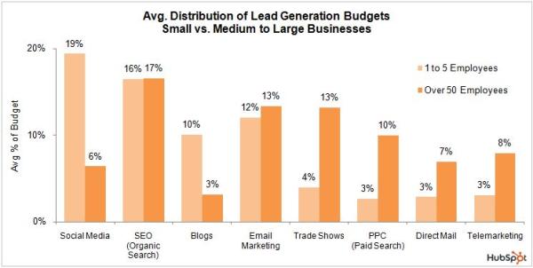 Marketing Budget Distribution resized 600