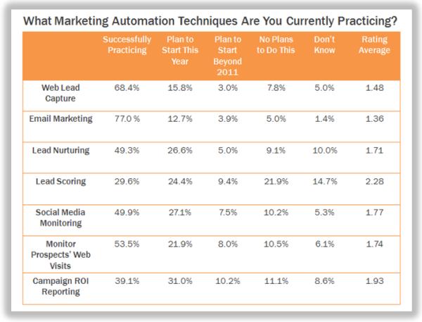 marketing automation techniquesb resized 600
