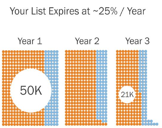 marketing list expiration resized 600